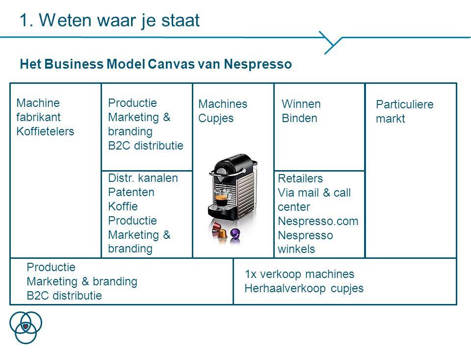 1. Weten waar je staat Het Business Model Canvas van Nespresso Machines Cupjes Winnen Binden Particuliere markt Retailers Via mail & call center Nespr