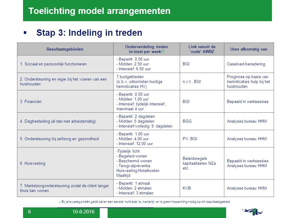 10-6-2016 6 Toelichting model arrangementen  Stap 3: Indeling in treden Resultaatsgebieden Onderverdeling treden in inzet per week [1] [1] Link vanuit de 'oude' AWBZ Uren afkomstig van 1.