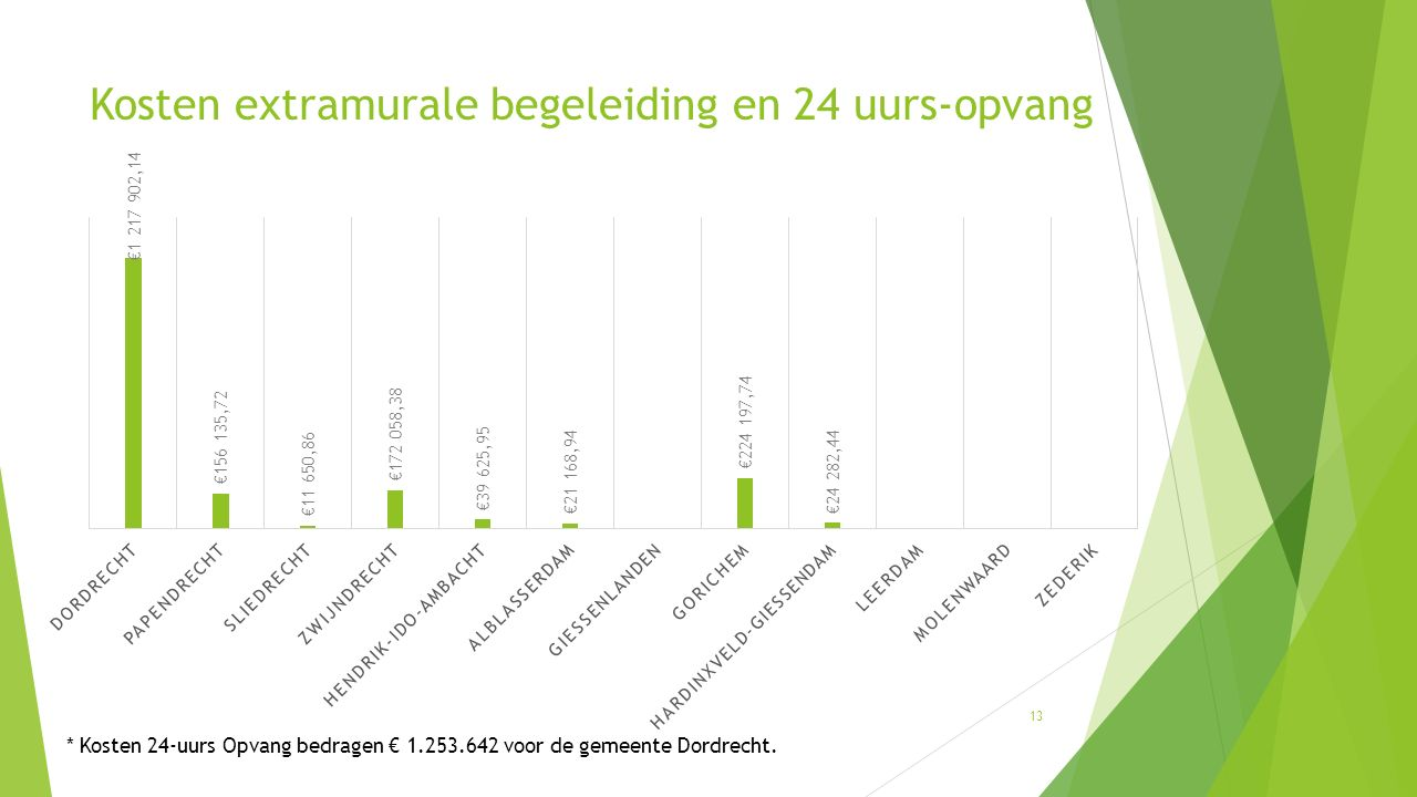 Kosten extramurale begeleiding en 24 uurs-opvang 13 * Kosten 24-uurs Opvang bedragen € 1.253.642 voor de gemeente Dordrecht.