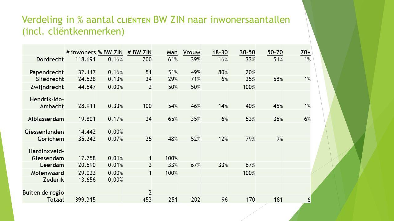 7 Verdeling in % aantal CLIËNTEN BW ZIN naar inwonersaantallen (incl.
