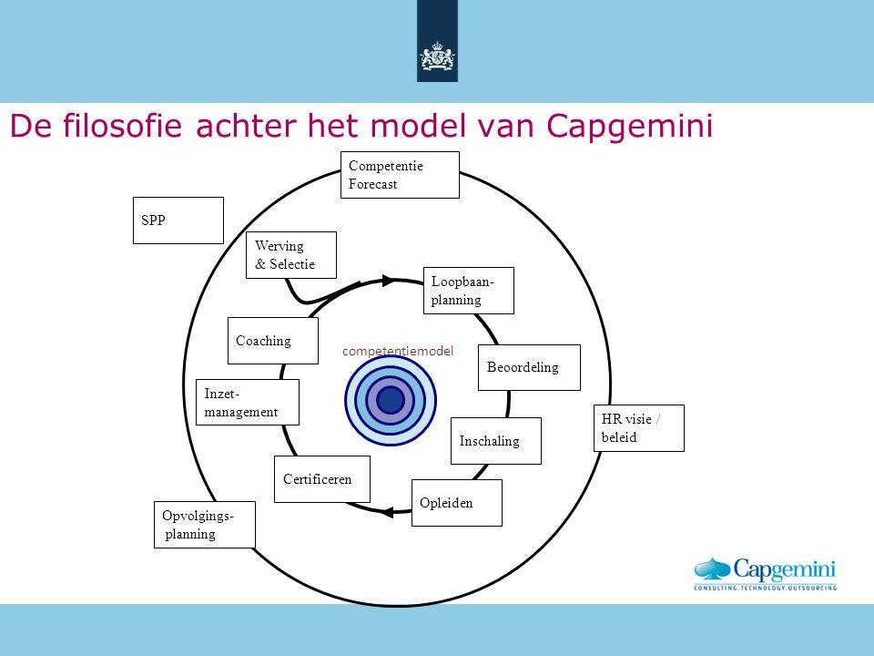 Beoordeling Loopbaan- planning Inzet- management Certificeren Werving & Selectie Inschaling Opleiden competentiemodel Coaching Opvolgings- planning Competentie Forecast SPP HR visie / beleid De filosofie achter het model van Capgemini