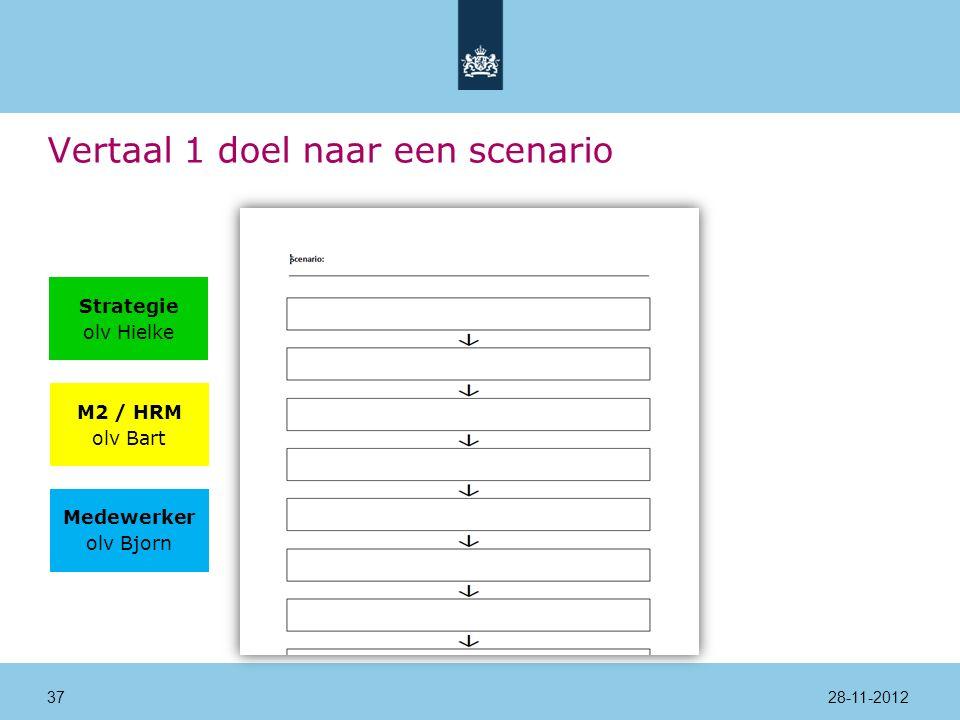 28-11-201237 Vertaal 1 doel naar een scenario Strategie olv Hielke M2 / HRM olv Bart Medewerker olv Bjorn