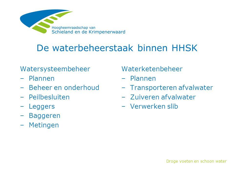Droge voeten en schoon water Baggeren (5) Prijzen verwerking (€)