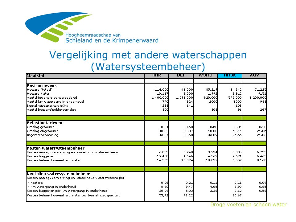 Droge voeten en schoon water Vergelijking met andere waterschappen (Waterketenbeheer)