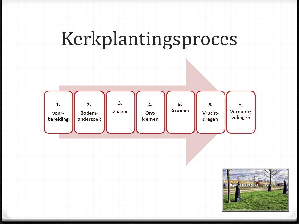 Kerkplantingsproces 1. voor- bereiding 2. Bodem- onderzoek 3.