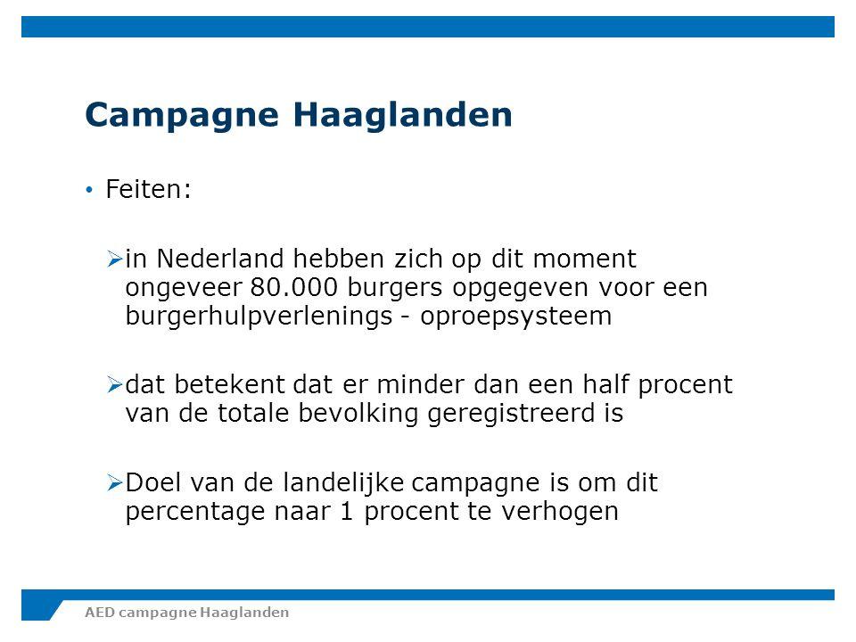 Feiten:  de regio Haaglanden doet het nog slechter  er waren circa 1800 burgers geregistreerd, dat is minder dan 0,2 procent  Doel van de regionale campagne is om dit percentage naar 0,5 procent (dus 5000 burgers) te verhogen AED campagne Haaglanden