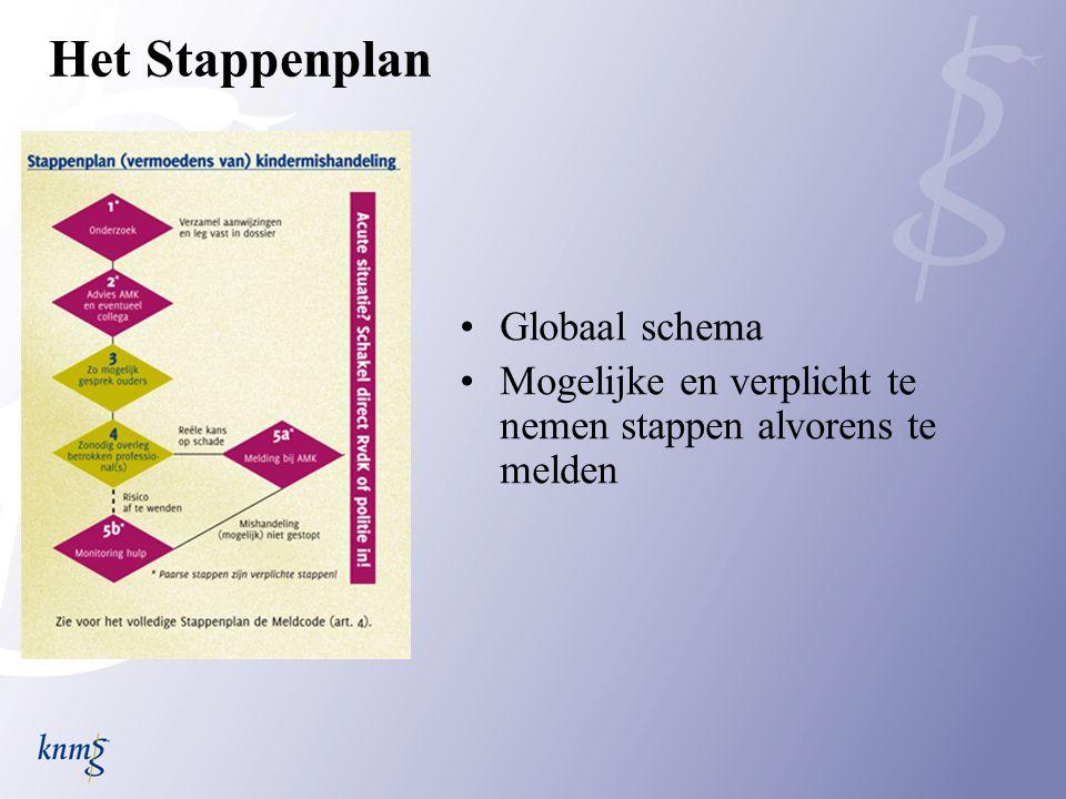 Het Stappenplan Globaal schema Mogelijke en verplicht te nemen stappen alvorens te melden