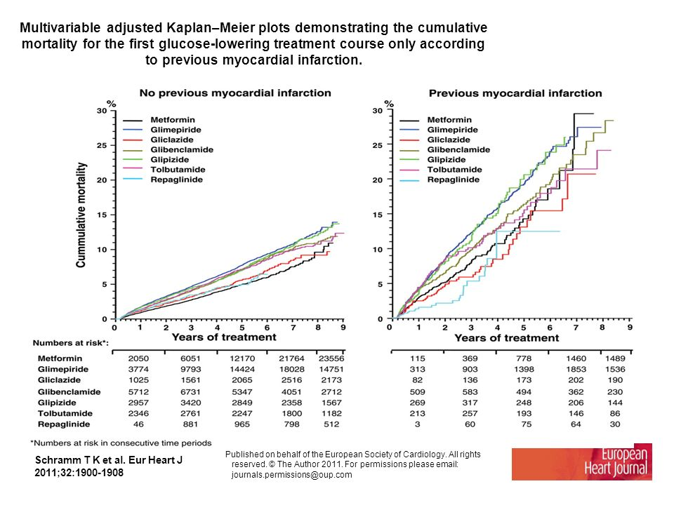 Multivariable adjusted Kaplan–Meier plots demonstrating the cumulative mortality for the first glucose-lowering treatment course only according to previous myocardial infarction.
