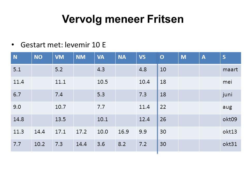 Vervolg meneer Fritsen Gestart met: levemir 10 E NNOVMNMVANAVSOMAS 5.15.24.34.810maart 11.411.110.510.418mei 6.77.45.37.318juni 9.010.77.711.422aug 14