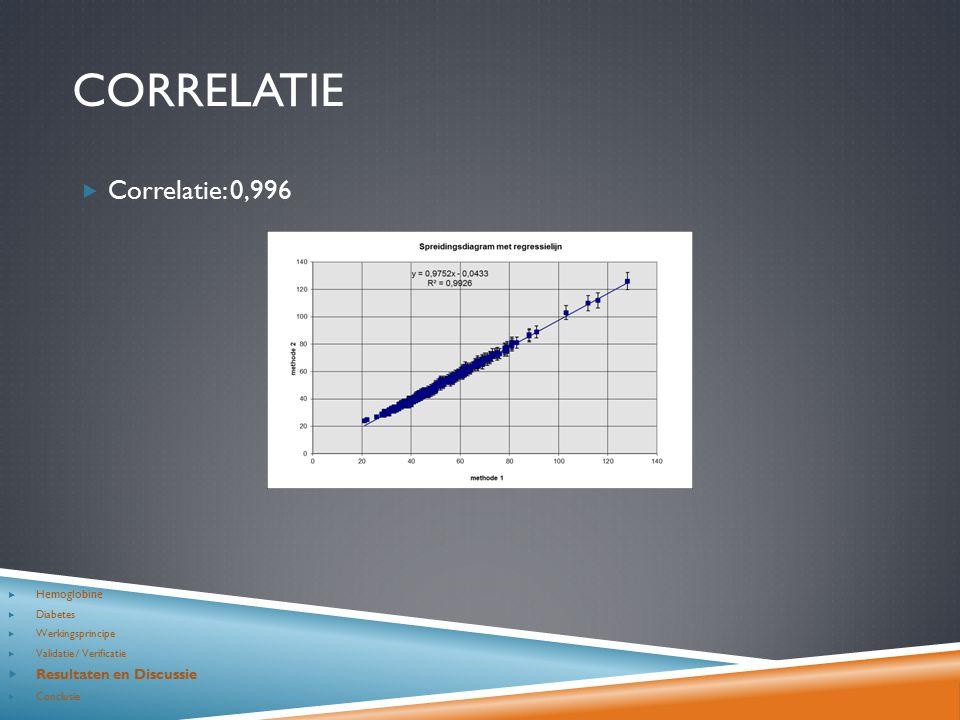 CORRELATIE  Correlatie: 0,996  Hemoglobine  Diabetes  Werkingsprincipe  Validatie / Verificatie  Resultaten en Discussie  Conclusie