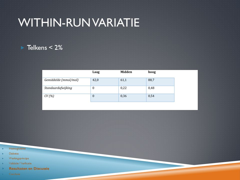 WITHIN-RUN VARIATIE  Telkens < 2%  Hemoglobine  Diabetes  Werkingsprincipe  Validatie / Verificatie  Resultaten en Discussie  Conclusie