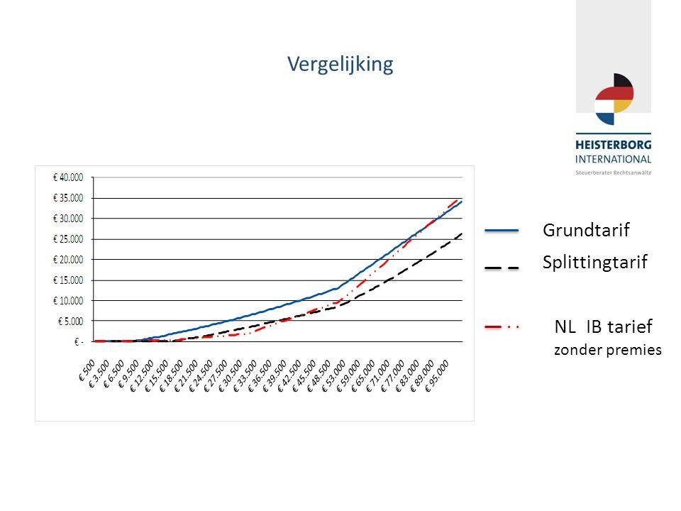 Vergelijking Grundtarif Splittingtarif NL IB tarief zonder premies