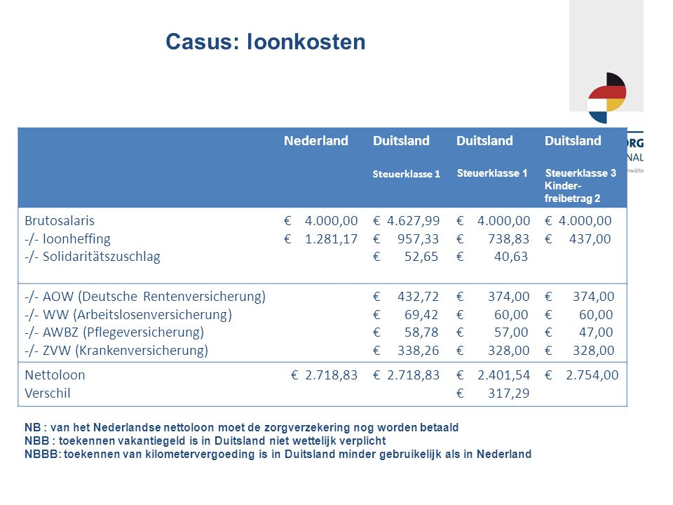 Casus: loonkosten NederlandDuitsland Steuerklasse 1 Duitsland Steuerklasse 1 Duitsland Steuerklasse 3 Kinder- freibetrag 2 Brutosalaris -/- loonheffing -/- Solidaritätszuschlag € 4.000,00 € 1.281,17 € 4.627,99 € 957,33 € 52,65 € 4.000,00 € 738,83 € 40,63 € 4.000,00 € 437,00 -/- AOW (Deutsche Rentenversicherung) -/- WW (Arbeitslosenversicherung) -/- AWBZ (Pflegeversicherung) -/- ZVW (Krankenversicherung) € 432,72 € 69,42 € 58,78 € 338,26 € 374,00 € 60,00 € 57,00 € 328,00 € 374,00 € 60,00 € 47,00 € 328,00 Nettoloon Verschil € 2.718,83 € 2.401,54 € 317,29 € 2.754,00 NB : van het Nederlandse nettoloon moet de zorgverzekering nog worden betaald NBB : toekennen vakantiegeld is in Duitsland niet wettelijk verplicht NBBB: toekennen van kilometervergoeding is in Duitsland minder gebruikelijk als in Nederland