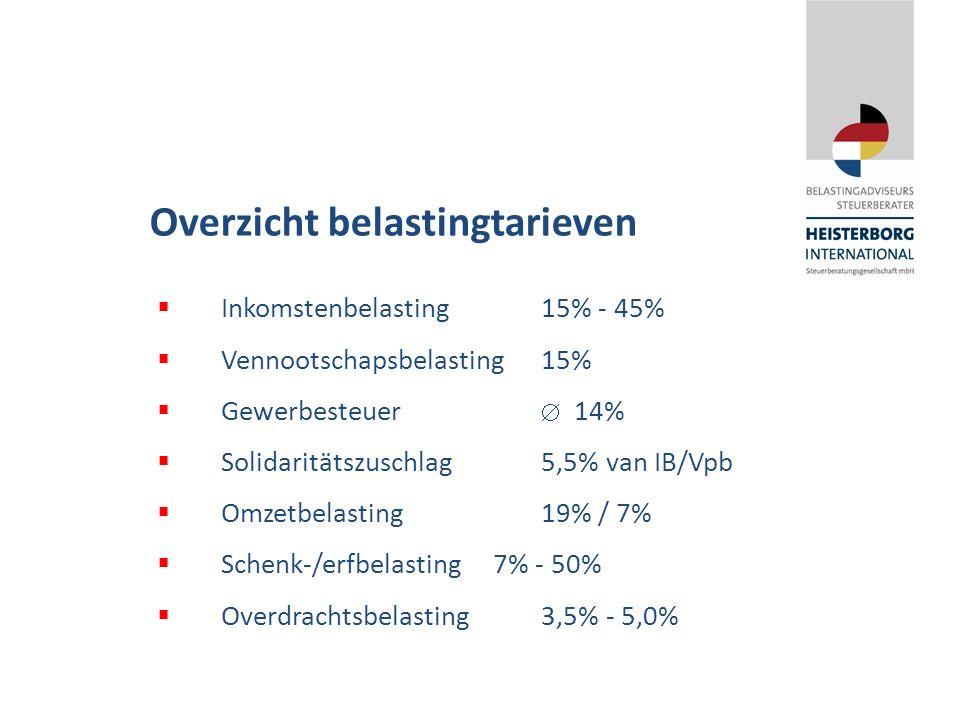 Overzicht belastingtarieven  Inkomstenbelasting15% - 45%  Vennootschapsbelasting15%  Gewerbesteuer  14%  Solidaritätszuschlag5,5% van IB/Vpb  Omzetbelasting19% / 7%  Schenk-/erfbelasting7% - 50%  Overdrachtsbelasting3,5% - 5,0%