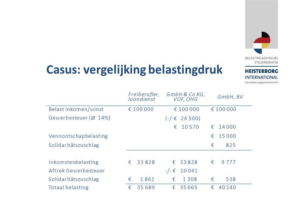Casus: vergelijking belastingdruk Freiberufler, loondienst GmbH & Co KG, VOF, OHG GmbH, BV Belast inkomen/winst€ 100 000 Gewerbesteuer (  14%) (-/-€ 24 500) € 10 570€ 14 000 Vennootschapbelasting€ 15 000 Solidaritätszuschlag€ 825 Inkomstenbelasting€ 33 828 € 9 777 Aftrek Gewerbesteuer-/- € 10 041 Solidaritätszuschlag€ 1 861 € 1 308€ 538 Totaal belasting€ 35 689 € 35 665€ 40 140