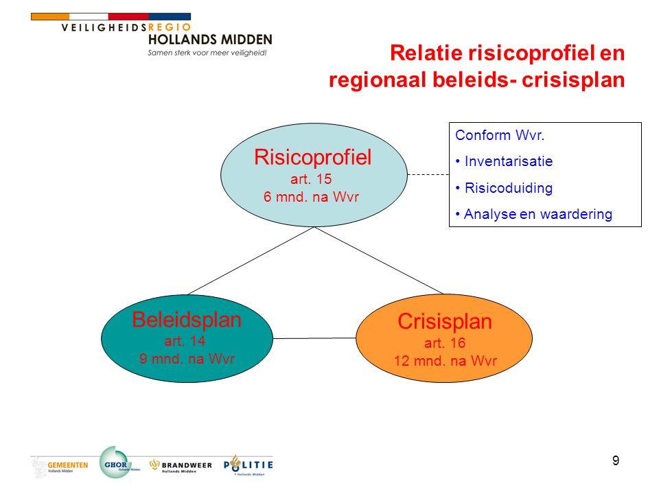 10 Regionaal Risicoprofiel 1 Inventarisatie en analyse van aanwezige risico's op grond van provinciale risicokaart Gemeenten leveren input voor provinciale risicokaart Regionaal risicoprofiel geeft antwoord op: –Wat kan ons overkomen.