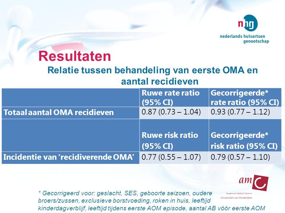 Resultaten Relatie tussen behandeling van eerste OMA en aantal recidieven Ge * Gecorrigeerd voor: geslacht, SES, geboorte seizoen, oudere broers/zusse