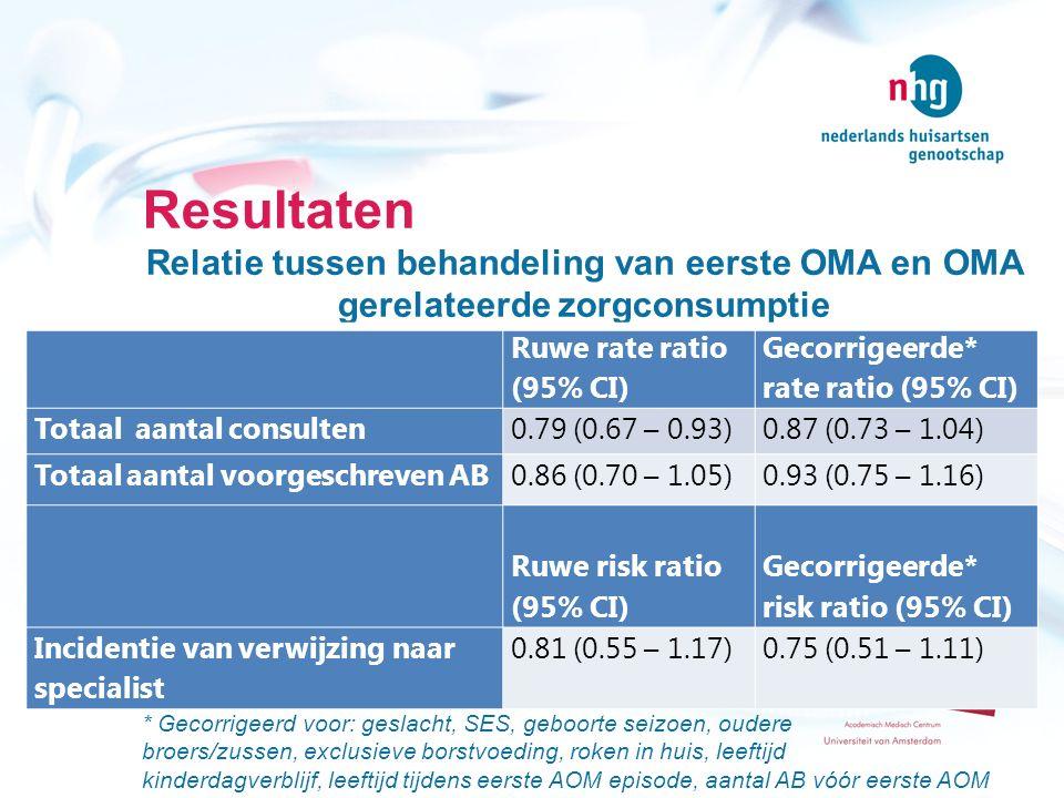 Resultaten Relatie tussen behandeling van eerste OMA en OMA gerelateerde zorgconsumptie * Gecorrigeerd voor: geslacht, SES, geboorte seizoen, oudere b