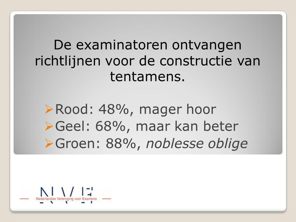 De examinatoren ontvangen richtlijnen voor de constructie van tentamens.  Rood: 48%, mager hoor  Geel: 68%, maar kan beter  Groen: 88%, noblesse ob