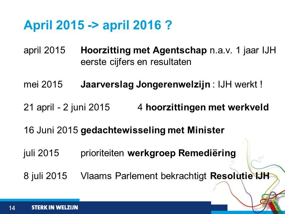 14 April 2015 -> april 2016 ? april 2015 Hoorzitting met Agentschap n.a.v. 1 jaar IJH eerste cijfers en resultaten mei 2015 Jaarverslag Jongerenwelzij