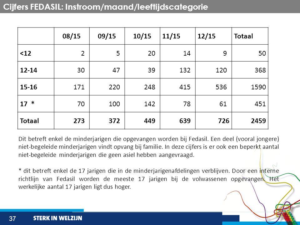 37 Cijfers FEDASIL: Instroom/maand/leeftijdscategorie 08/1509/1510/1511/1512/15Totaal <12252014950 12-14304739132120368 15-161712202484155361590 17 *7