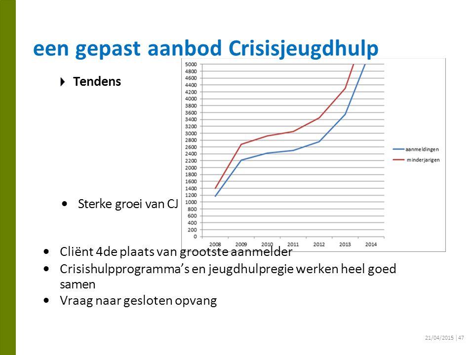 72 een gepast aanbod Crisisjeugdhulp Tendens  Sterke groei van CJ  Cliënt 4de plaats van grootste aanmelder  Crisishulpprogramma's en jeugdhulpregi