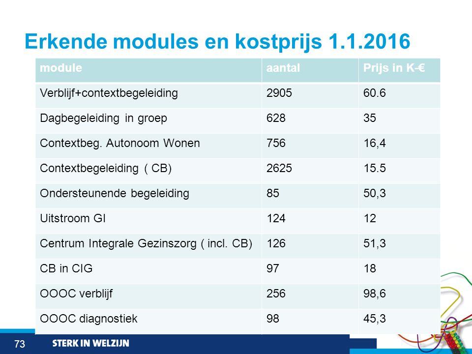 73 Erkende modules en kostprijs 1.1.2016 moduleaantalPrijs in K-€ Verblijf+contextbegeleiding290560.6 Dagbegeleiding in groep62835 Contextbeg. Autonoo