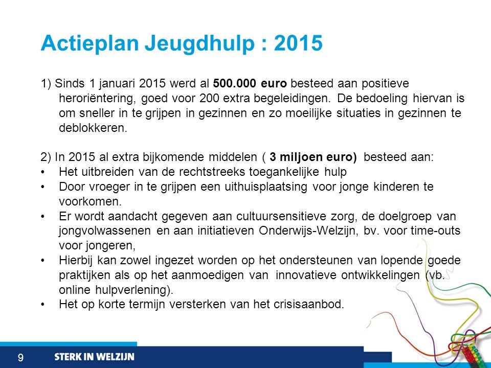 9 Actieplan Jeugdhulp : 2015 1) Sinds 1 januari 2015 werd al 500.000 euro besteed aan positieve heroriëntering, goed voor 200 extra begeleidingen. De