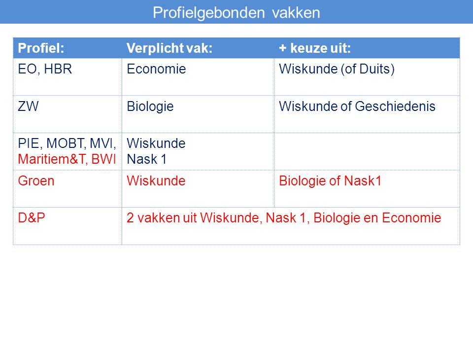 Profielgebonden vakken Profiel:Verplicht vak:+ keuze uit: EO, HBREconomieWiskunde (of Duits) ZWBiologieWiskunde of Geschiedenis PIE, MOBT, MVI, Maritiem&T, BWI Wiskunde Nask 1 GroenWiskundeBiologie of Nask1 D&P2 vakken uit Wiskunde, Nask 1, Biologie en Economie