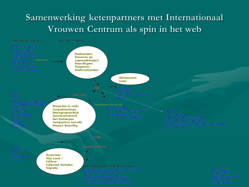 Samenwerking ketenpartners met Internationaal Vrouwen Centrum als spin in het web
