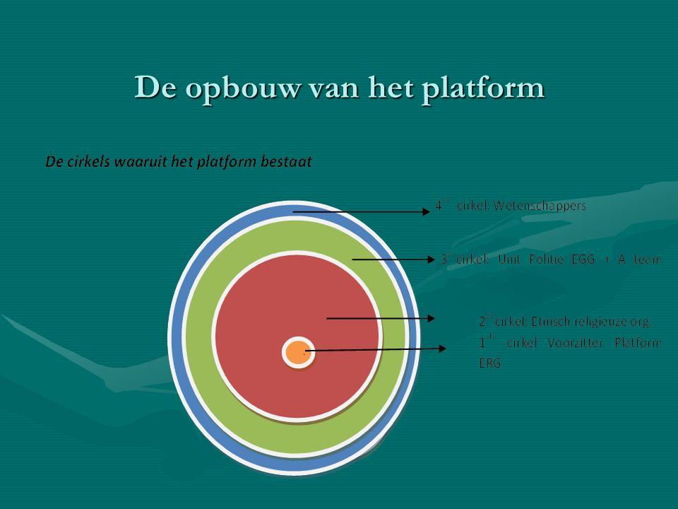 Het Platform EGRG bestaat uit een aantal cirkels.