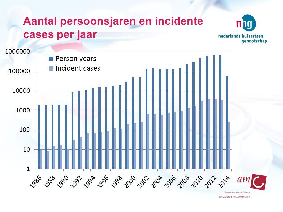 Aantal persoonsjaren en incidente cases per jaar