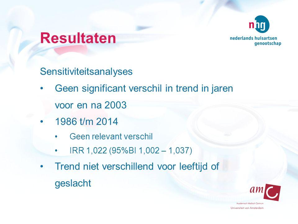 Resultaten Sensitiviteitsanalyses Geen significant verschil in trend in jaren voor en na 2003 1986 t/m 2014 Geen relevant verschil IRR 1,022 (95%BI 1,002 – 1,037) Trend niet verschillend voor leeftijd of geslacht