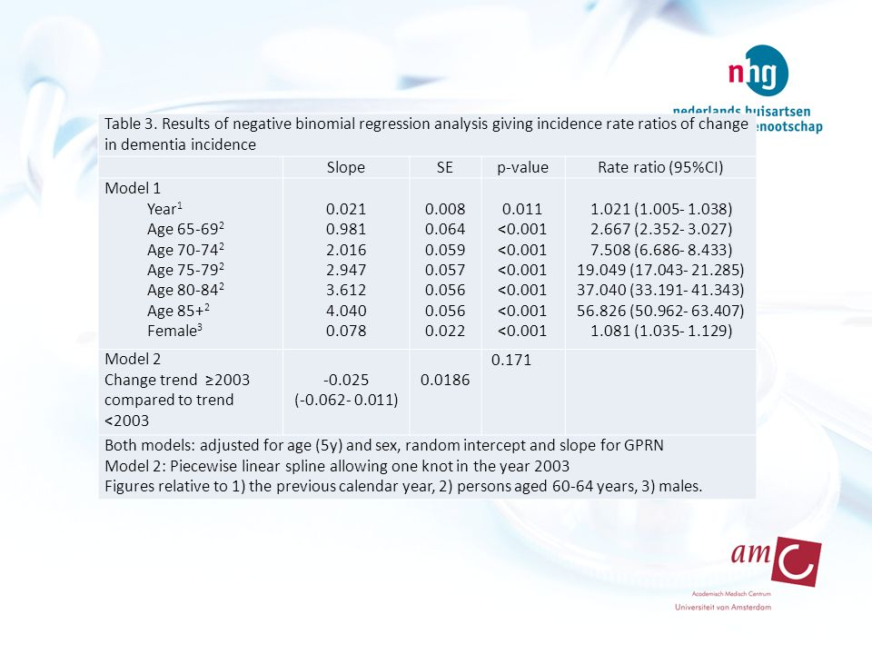 Table 3. Results of negative binomial regression analysis giving incidence rate ratios of change in dementia incidence SlopeSEp-valueRate ratio (95%CI