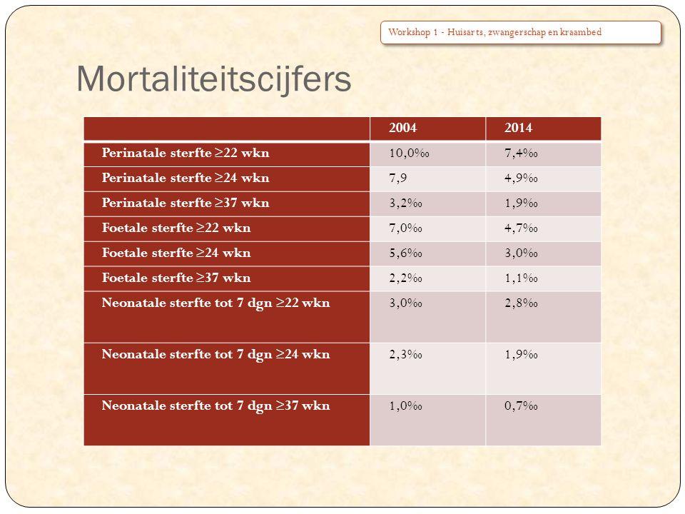 Mortaliteitscijfers 20042014 Perinatale sterfte ≥22 wkn10,0‰7,4‰ Perinatale sterfte ≥24 wkn7,94,9‰ Perinatale sterfte ≥37 wkn3,2‰1,9‰ Foetale sterfte ≥22 wkn7,0‰4,7‰ Foetale sterfte ≥24 wkn5,6‰3,0‰ Foetale sterfte ≥37 wkn2,2‰1,1‰ Neonatale sterfte tot 7 dgn ≥22 wkn3,0‰2,8‰ Neonatale sterfte tot 7 dgn ≥24 wkn2,3‰1,9‰ Neonatale sterfte tot 7 dgn ≥37 wkn1,0‰0,7‰ Workshop 1 - Huisarts, zwangerschap en kraambed
