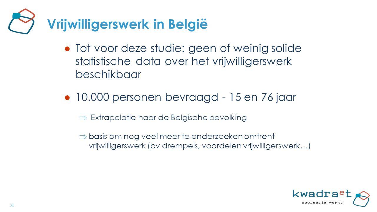 25 Vrijwilligerswerk in België ● Tot voor deze studie: geen of weinig solide statistische data over het vrijwilligerswerk beschikbaar ● 10.000 personen bevraagd - 15 en 76 jaar  Extrapolatie naar de Belgische bevolking  basis om nog veel meer te onderzoeken omtrent vrijwilligerswerk (bv drempels, voordelen vrijwilligerswerk…)