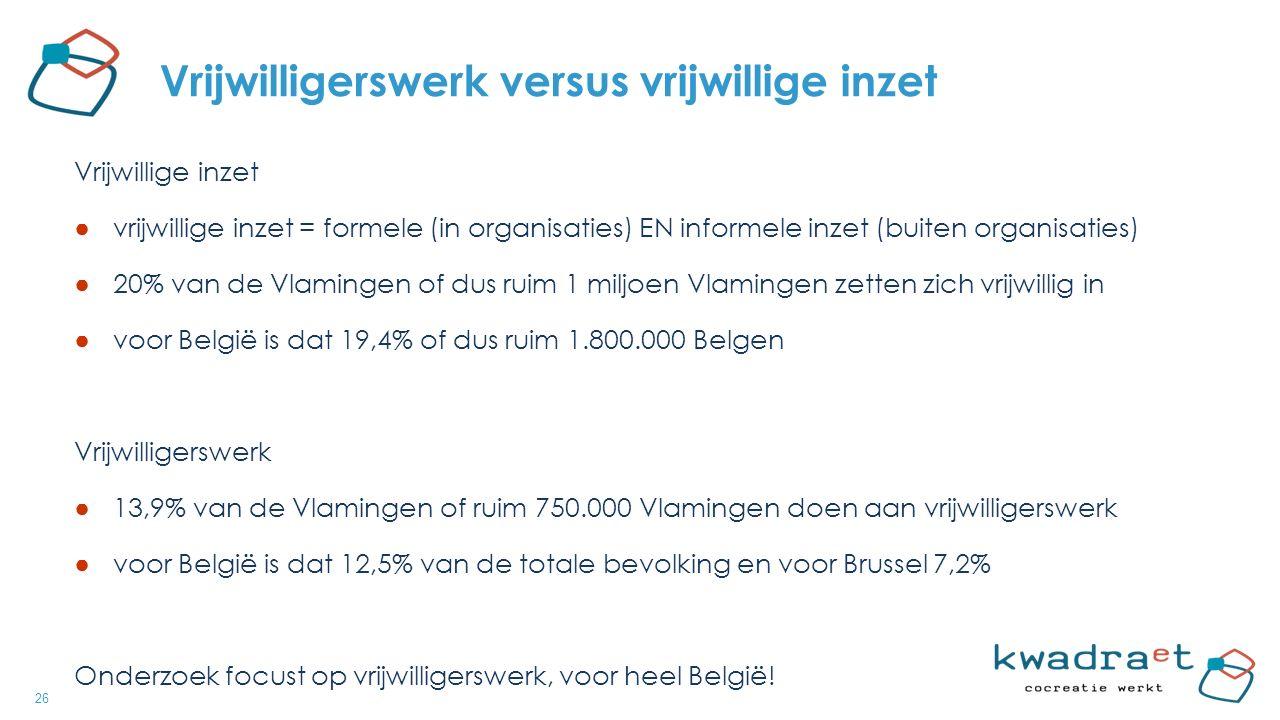 26 Vrijwilligerswerk versus vrijwillige inzet Vrijwillige inzet ● vrijwillige inzet = formele (in organisaties) EN informele inzet (buiten organisaties) ● 20% van de Vlamingen of dus ruim 1 miljoen Vlamingen zetten zich vrijwillig in ● voor België is dat 19,4% of dus ruim 1.800.000 Belgen Vrijwilligerswerk ● 13,9% van de Vlamingen of ruim 750.000 Vlamingen doen aan vrijwilligerswerk ● voor België is dat 12,5% van de totale bevolking en voor Brussel 7,2% Onderzoek focust op vrijwilligerswerk, voor heel België!