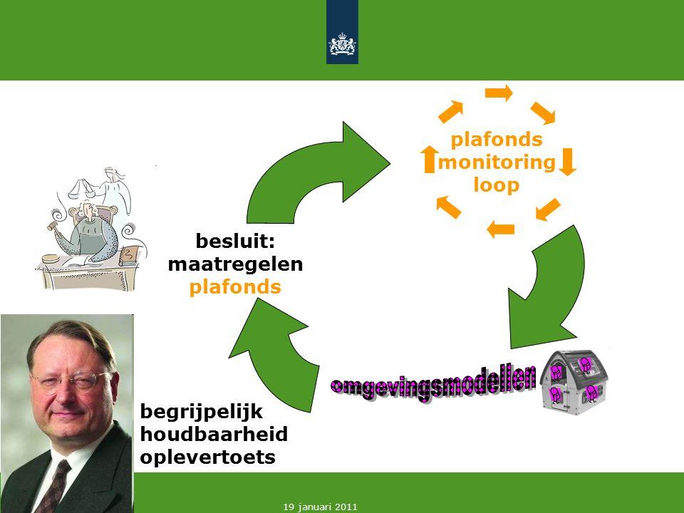 17 19 januari 2011 plafonds monitoring loop besluit: maatregelen plafonds begrijpelijk houdbaarheid oplevertoets