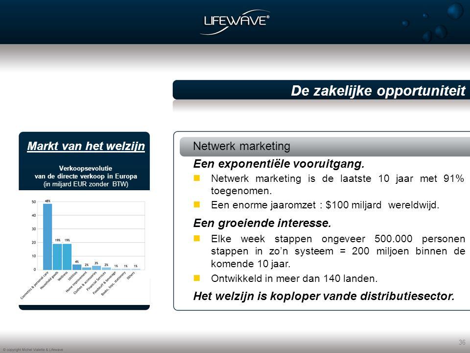 36 De zakelijke opportuniteit Netwerk marketing Netwerk marketing is de laatste 10 jaar met 91% toegenomen.
