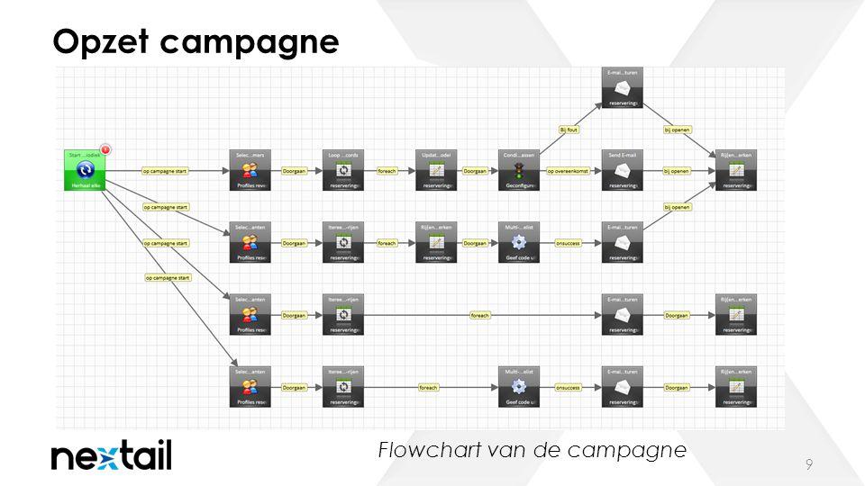 Opzet campagne 9 Flowchart van de campagne