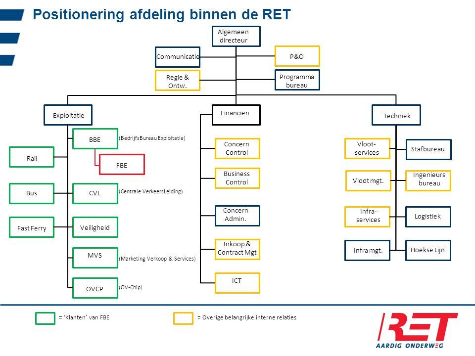 Positionering afdeling binnen de RET Algemeen directeur Exploitatie Financiën Techniek BBE Bus Veiligheid Rail CVL MVS (BedrijfsBureau Exploitatie) (C