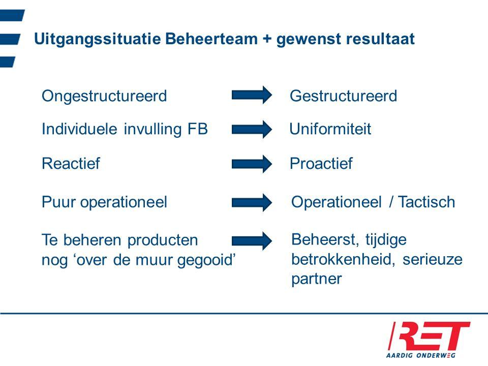 Uitgangssituatie Beheerteam + gewenst resultaat Ongestructureerd Gestructureerd Individuele invulling FB Uniformiteit Reactief Proactief Puur operatio