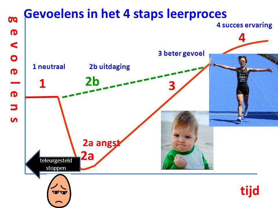 Gevoelens in het 4 staps leerproces 1 2a 2b 3 4 tijd gevoelens 1 neutraal2b uitdaging 2a angst 3 beter gevoel 4 succes ervaring teleurgesteld stoppen