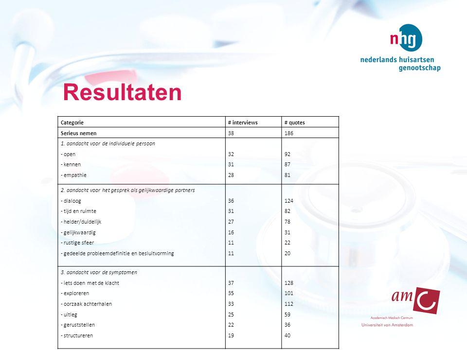 Resultaten Categorie# interviews# quotes Serieus nemen38186 1. aandacht voor de individuele persoon - open - kennen - empathie 32 31 28 92 87 81 2. aa