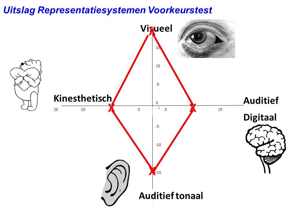 20 15 10 5 0 - 0 -5 -10 -15 - 20 5 10 15 20 20 15 10 5 Visueel Auditief tonaal Kinesthetisch Auditief Digitaal Uitslag Representatiesystemen Voorkeurs