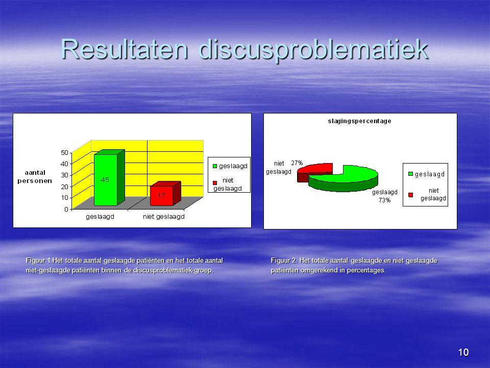 10 Resultaten discusproblematiek Figuur 1.Het totale aantal geslaagde patiënten en het totale aantal Figuur 2.