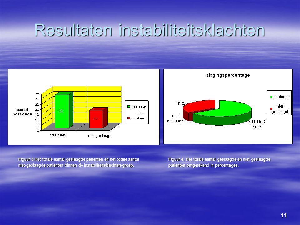 11 Resultaten instabiliteitsklachten Figuur 3.Het totale aantal geslaagde patiënten en het totale aantal Figuur 4.