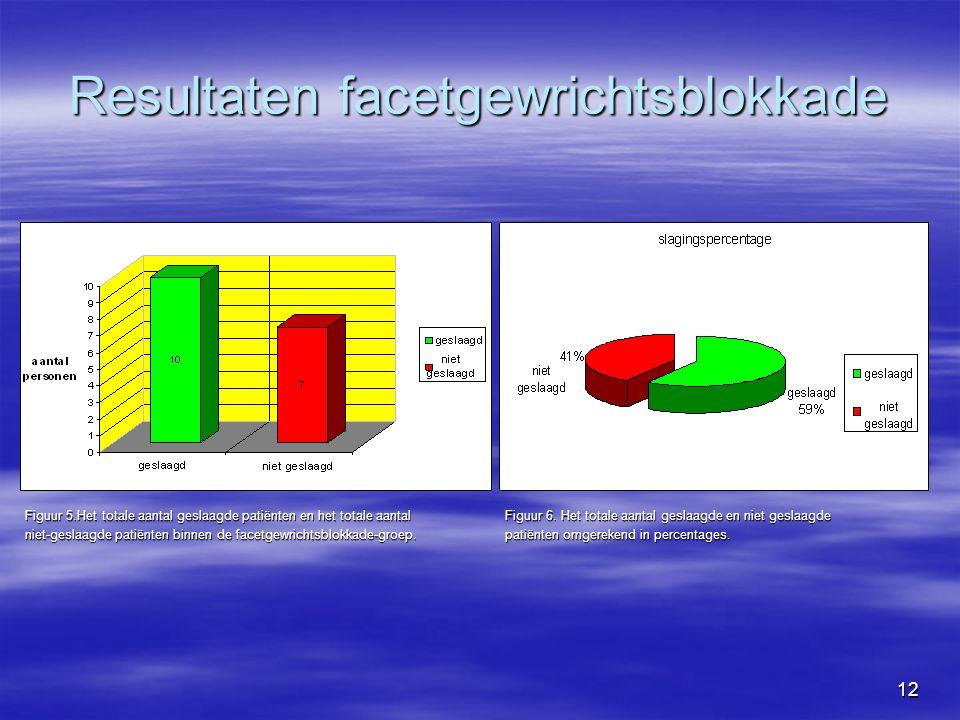 12 Resultaten facetgewrichtsblokkade Figuur 5.Het totale aantal geslaagde patiënten en het totale aantal Figuur 6.