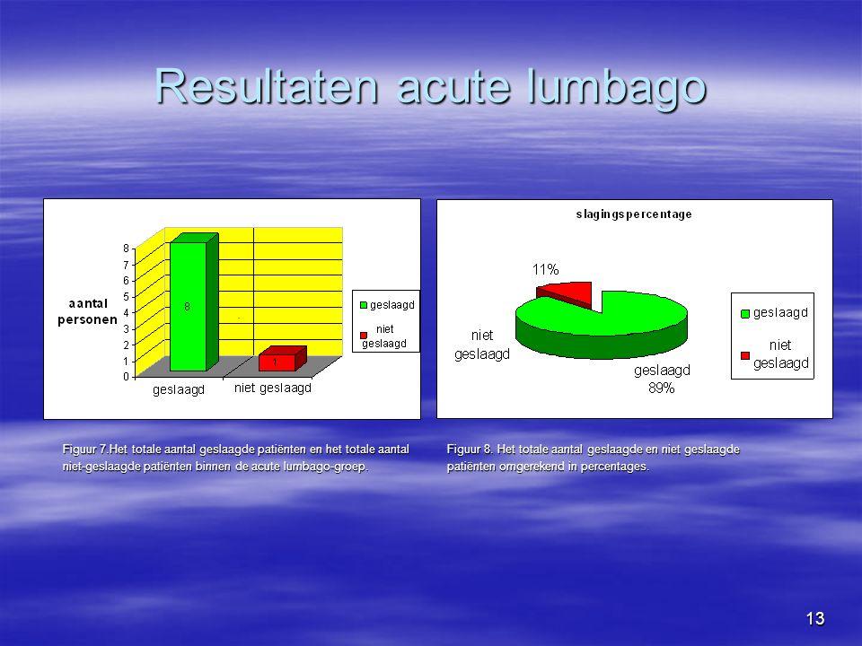 13 Resultaten acute lumbago Figuur 7.Het totale aantal geslaagde patiënten en het totale aantal Figuur 8.