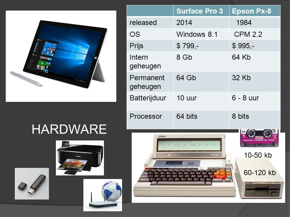 Surface Pro 3Epson Px-8 released2014 1984 OSWindows 8.1 CPM 2.2 Prijs$ 799,-$ 995,- Intern geheugen 8 Gb64 Kb Permanent geheugen 64 Gb32 Kb Batterijduur10 uur6 - 8 uur Processor64 bits8 bits 10-50 kb 60-120 kb